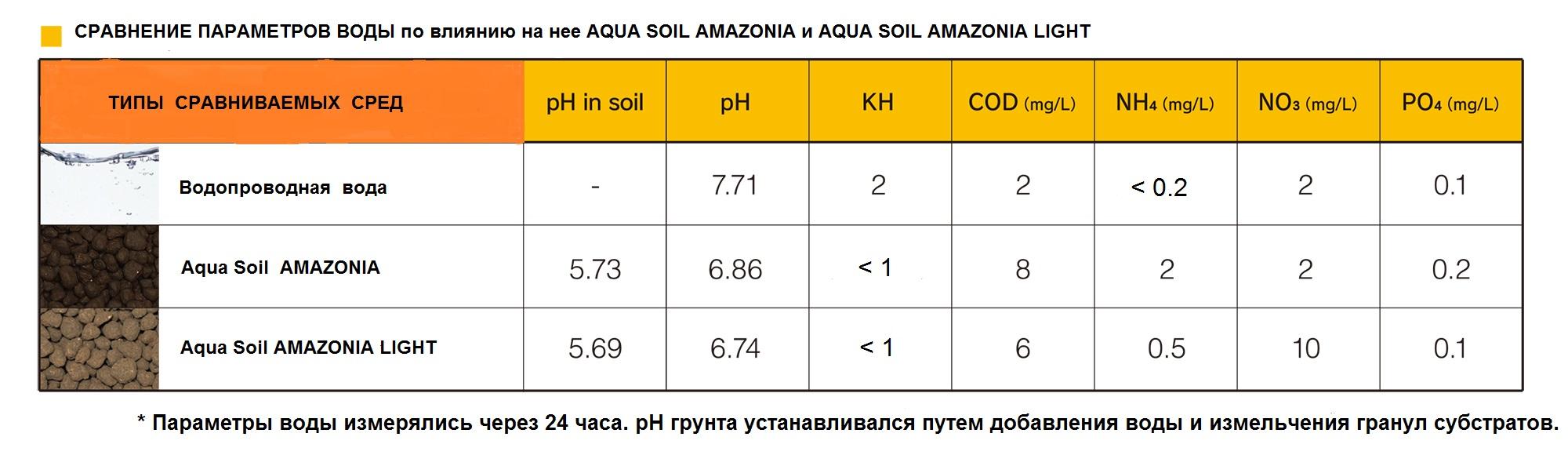 amazonialight_compare