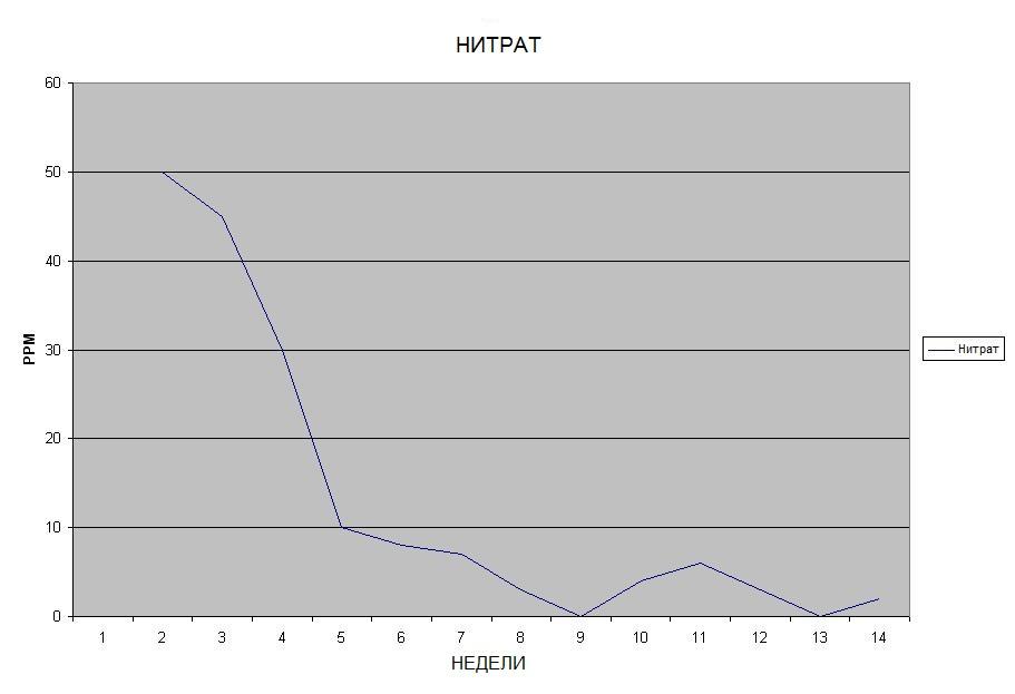 tabel_nitrat