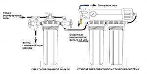 SpectraPure Load Maxx / Система обратнопромывная механической фильтрации