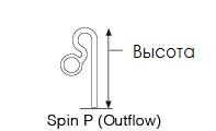 Lily Pipe Spin P-2 (13 Ø) / Подающая трубка с вращающимся потоком