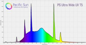 PS Ultra Wide UV, 54 W